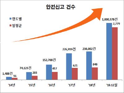안전신문고 올 한 해에만 신고 1백만..