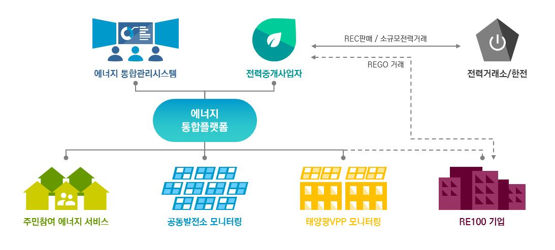 서울시, '마곡지구 플러스에너지 타운..